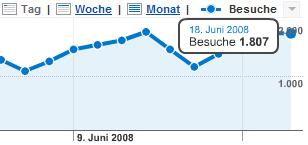 Besucher Juni 2008