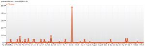 Akismet-Spam-Statistik