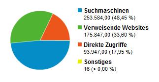 Besucherquellen 2008