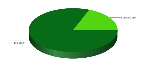 2. Meinung der Kommentatoren der teilnehmenden Blogger?