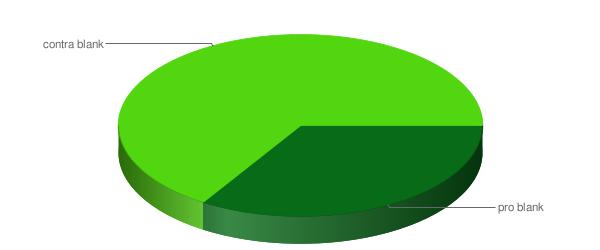 3. Wie haben sich die Teilnehmer in meiner Umfrage entschieden?