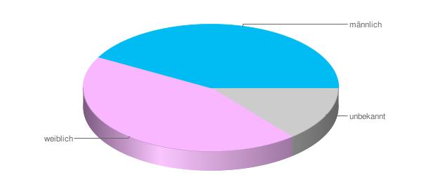 4. Welches Geschlecht haben die teilnehmenden Blogger?
